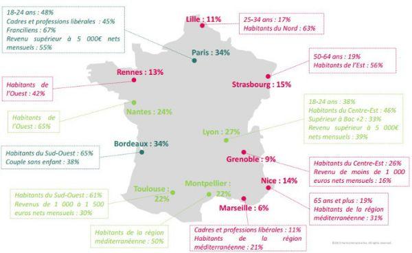 Comment les Français perçoivent la Loi Pinel?