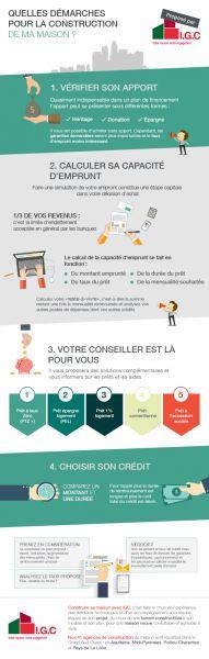 Infographie : Financer la construction de sa maison neuve par igc-construction.fr