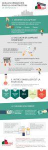 Infographie : Financer la construction de sa maison neuve par IGC